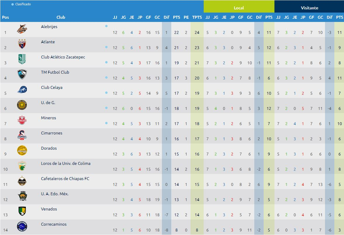 05/11/2019, Ascenso MX, Tabla General, Clubes, Clasificados